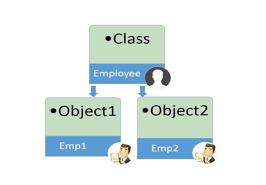 difference between class and object