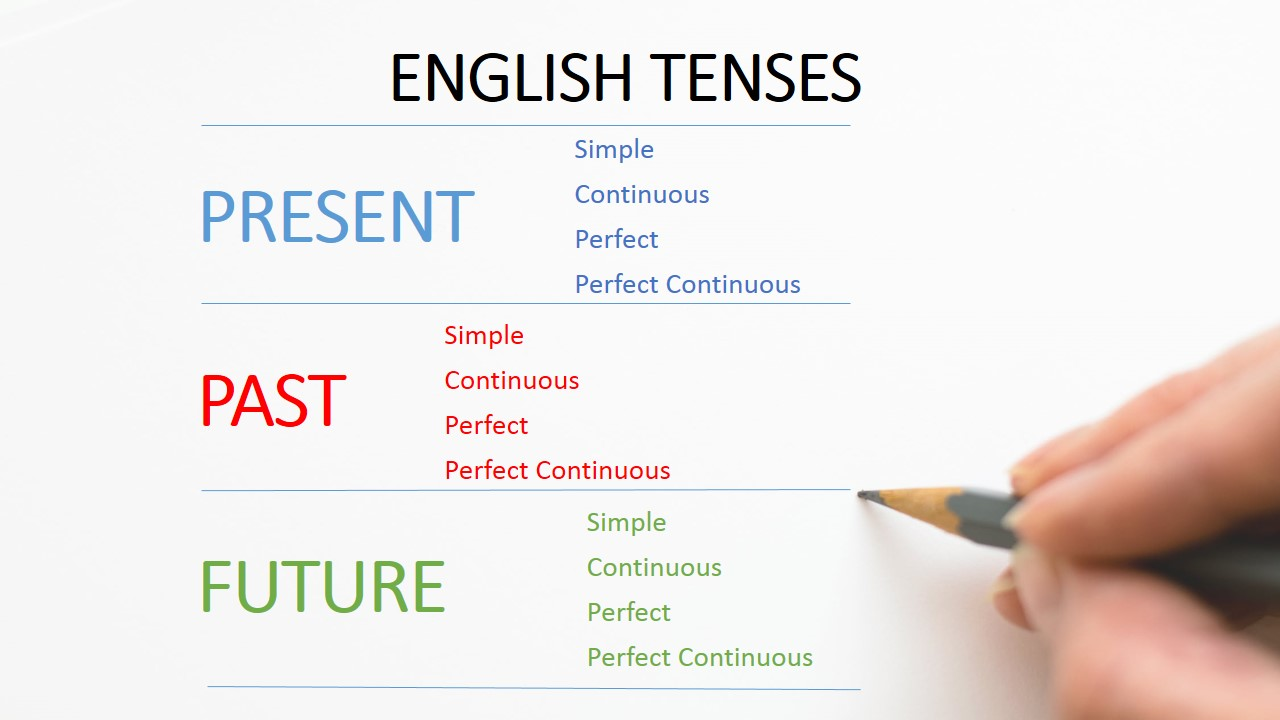 12 VERB TENSES with examples